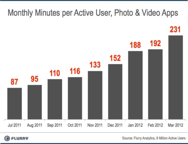 Las apps de foto y vídeo, las que más aumentaron su tiempo de uso entre octubre y marzo