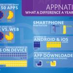 Infografía: Un año de evolución en el ecosistema de las apps americano
