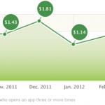 Las descargas de aplicaciones para iPhone continuaron su caída en abril