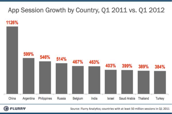 infografia crecimiento sesion aplicacion por pais china