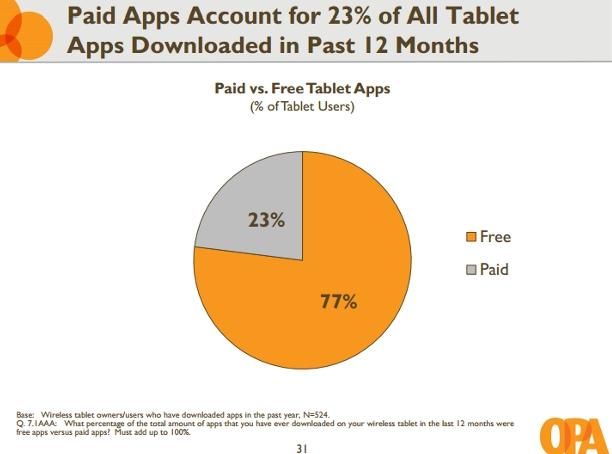 Infografía: ¿Qué usuarios de tabletas gastan más en apps?