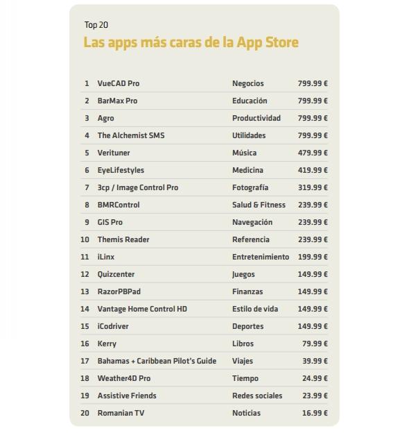 Las 20 apps más caras de la App Store