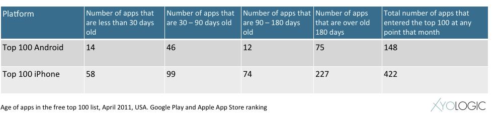 Llegar al Top 100 de las aplicaciones gratuitas de la App Store es un 35% más difícil en 2012