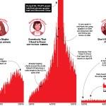 Infografía: Tipos de fenómenos musicales en Shazam