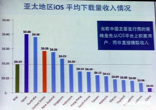 Infografía: Los desarrolladores chinos de iOS son lo que menos ganan por cada descarga