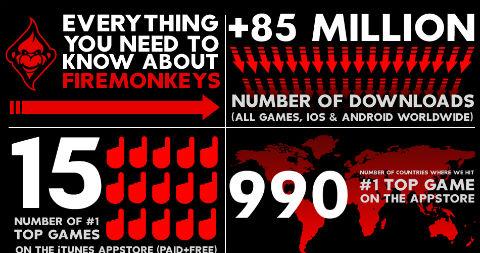 EA fusiona sus desarrolladoras móviles Iron Monkey y Firemint para crear Firemonkeys