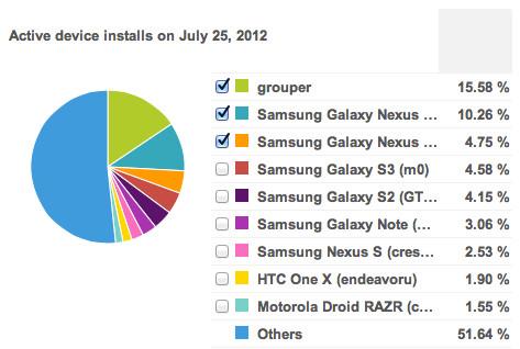 Instapaper multiplica sus descargas con Nexus 7