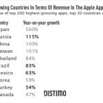 Brasil y México, dos de los mercados más importantes para las apps