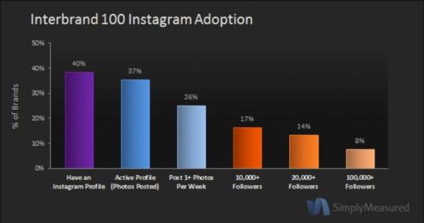 El 40% de las principales marcas mundiales ya tiene actividad en Instagram