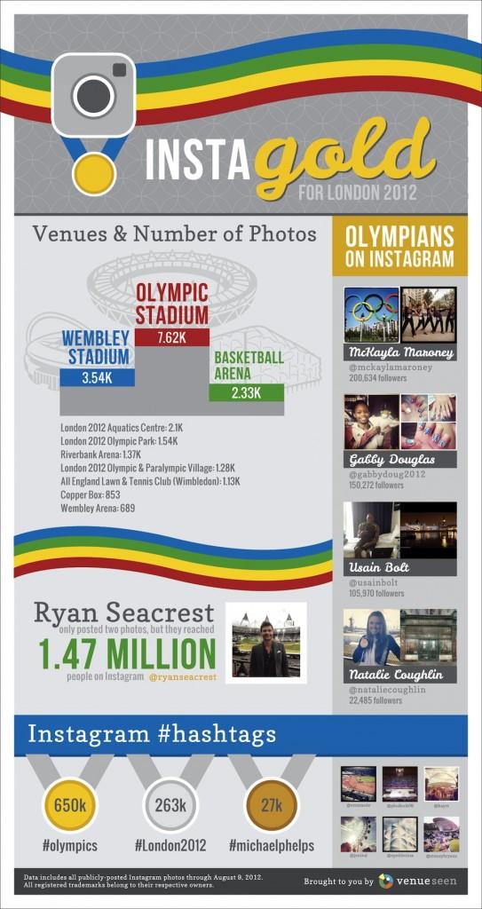 Infografía: Los records de Instagram durante los Juegos Olímpicos