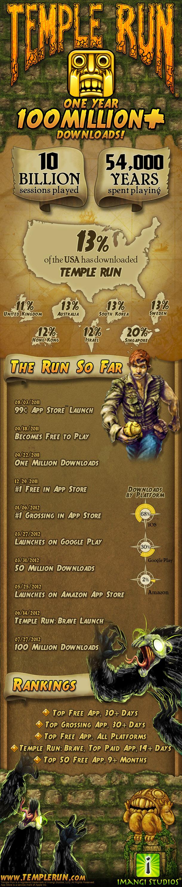 Infografía: Temple Run consigue 100 millones de descargas en un año