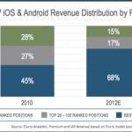 Infografía: Las aplicaciones de App Store y Google Play facturarán un 60% más en 2012