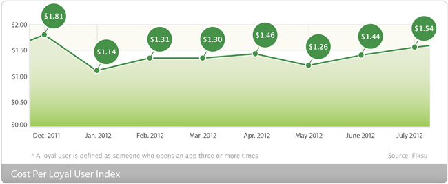 Las grandes marcas aumentaron sus presupuestos para apps móviles en verano