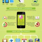 Infografía: El mundo de las apps en la Educación