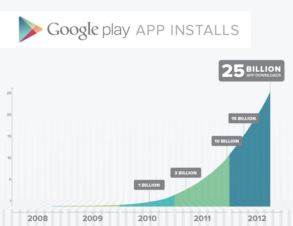 Google Play supera los 25.000 millones de descargas