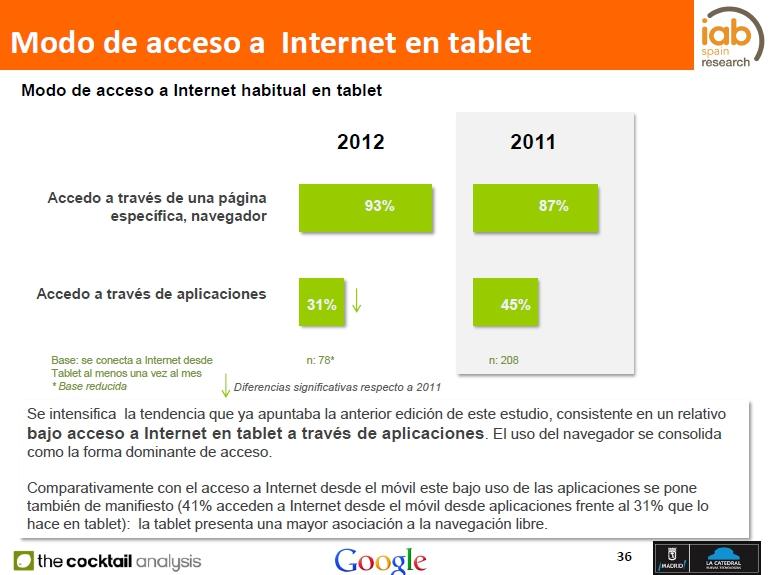 Un 41% de los internautas ya accede a la Red a través de aplicaciones