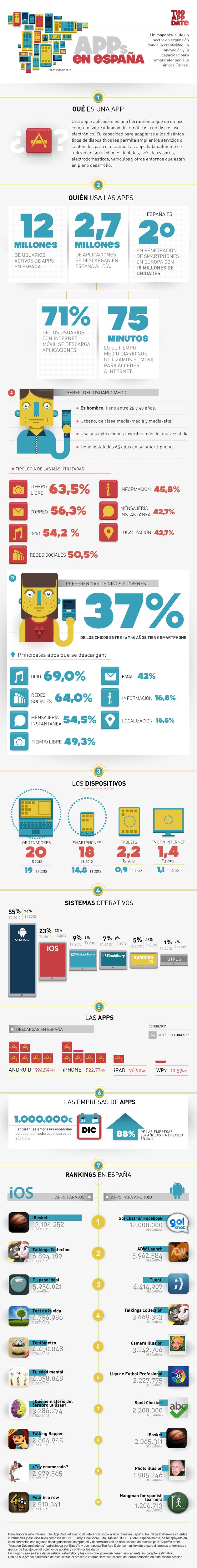 Infografía: El sector de las aplicaciones y sus usuarios en España