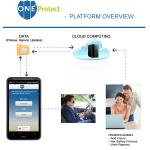 OneProtect busca frenar las distracciones al volante con los móviles
