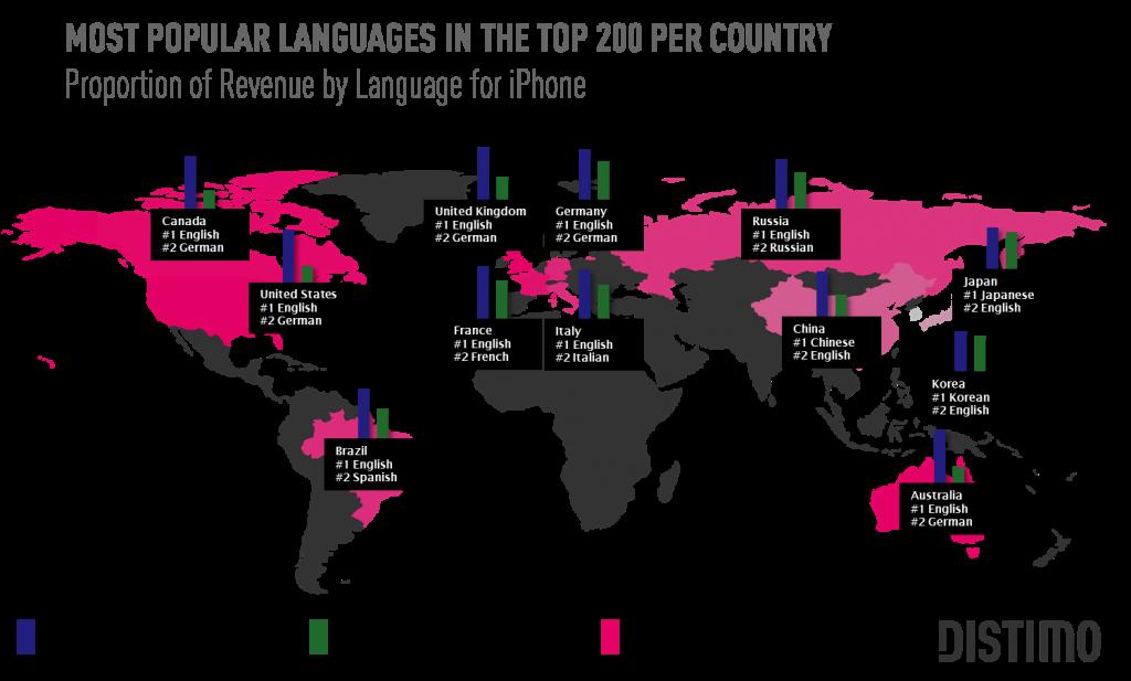 La importancia del idioma en las aplicaciones