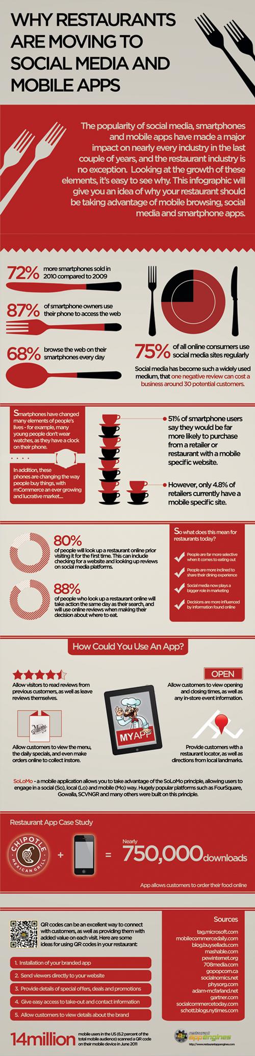 Infografía: ¿Por qué un restaurante debe tener web móvil y app propia?