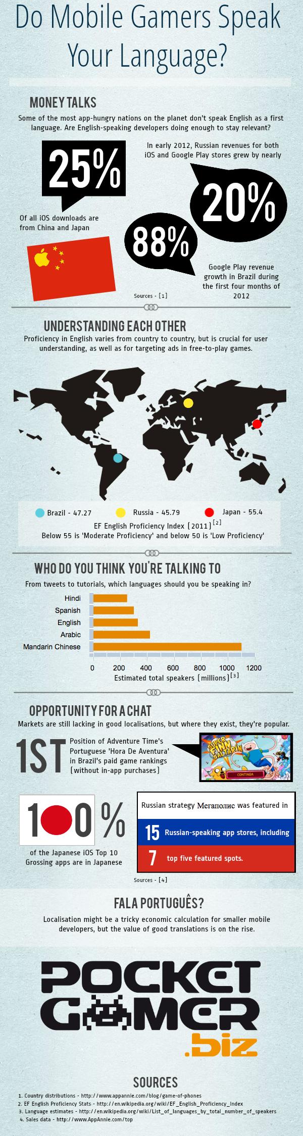 Infografía: ¿Qué idiomas hablan los usuarios de apps y juegos móviles?