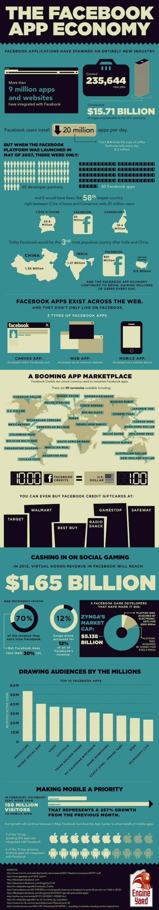 Infografía: La economía de las aplicaciones de Facebook