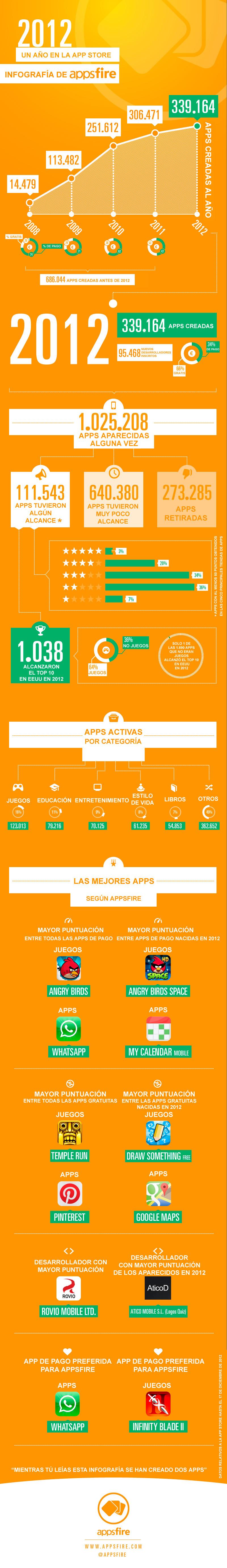 infografia-2012-app-store