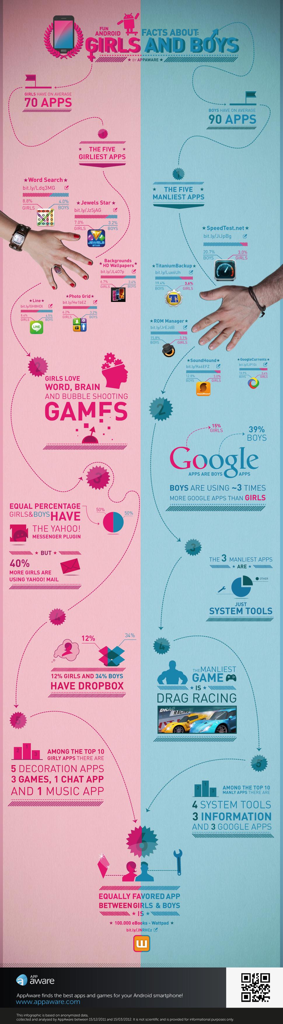 Infografía: Diferencias entre ellos y ellas en el uso de aplicaciones móviles
