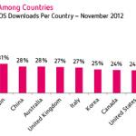 España, el séptimo país del mundo por descargas de apps en iPad