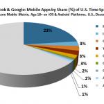 Facebook supera a Google Maps como aplicación más utilizada en EE.UU.