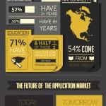 Infografía: Perfil del desarrollador de aplicaciones y repaso a las perspectivas del sector