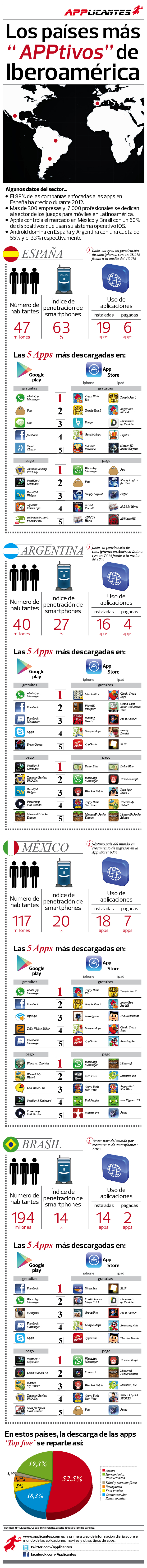 infografia applicantes.com los países más apptivos de Iberoamérica