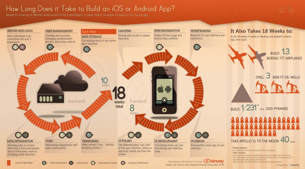 Infografía: ¿Cuánto se tarda en desarrollar una aplicación?