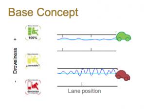 Una app para detectar la somnolencia al volante