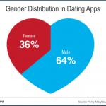 El 64% de los usuarios de apps de citas son varones