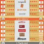 Infografía: Las apps más populares para encontrar restaurantes