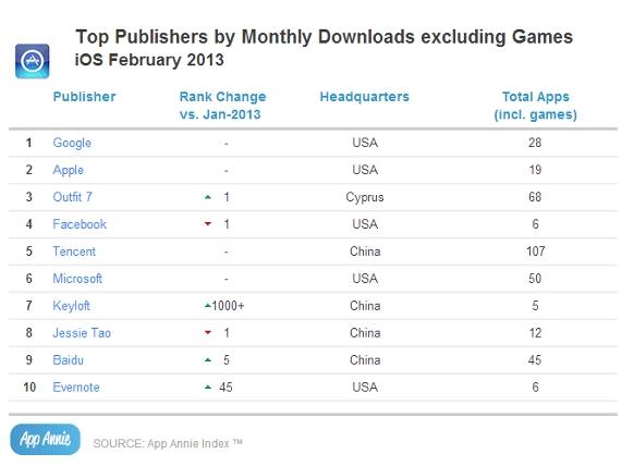 En febrero las apps de Google se descargaron más que las de Apple en la App Store