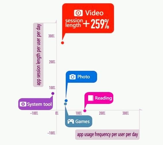 Los chinos dedicaron un 259% más de tiempo a las apps de vídeo en 2012