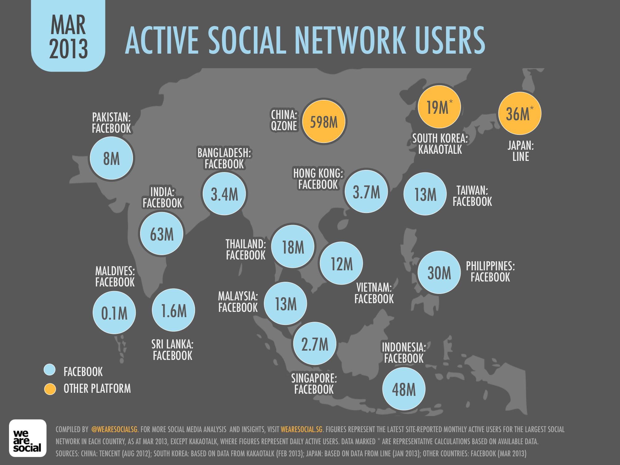 Las apps de mensajería empiezan a ser más populares que las redes sociales en Asia