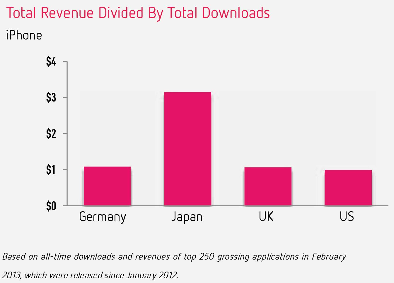 Los pagos in-app supusieron en febrero un 76% de los ingresos de la App Store de EE.UU
