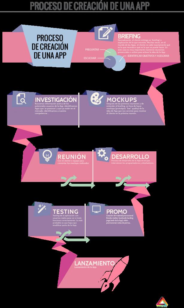 Infografía: Proceso de creación de una App