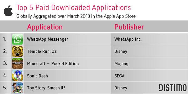 top 5 aplicaciones de pago apple app store