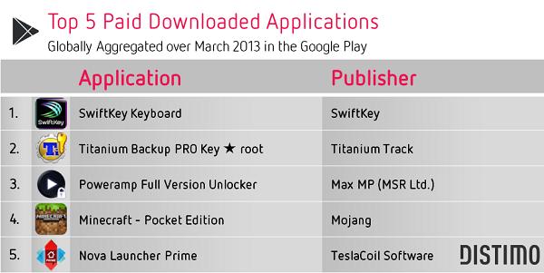 top 5 aplicaciones de pago google play