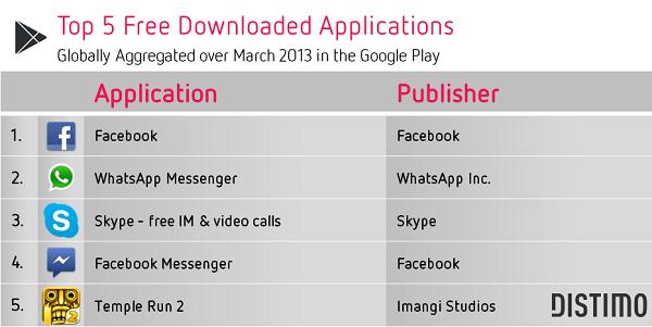 top 5 aplicaciones gratuitas google play
