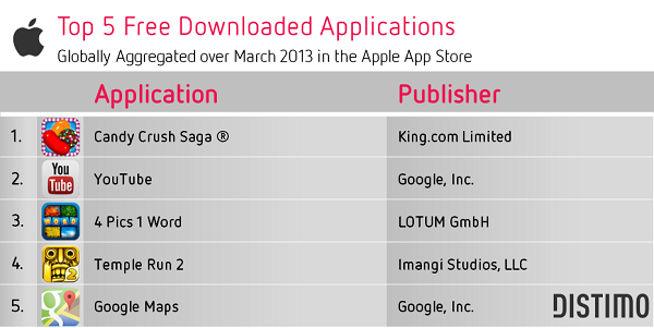 top 5 apps gratuitas apple app store
