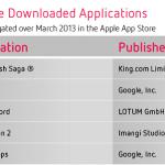 Las apps más descargadas para iOS y Android en marzo a nivel mundial