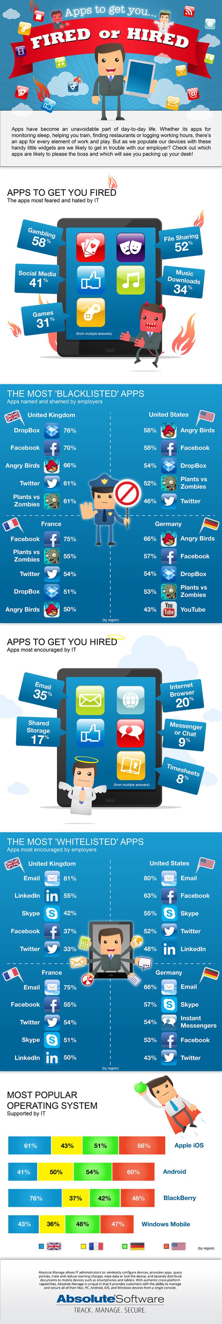Infografía: Apps para ser contratado o despedido