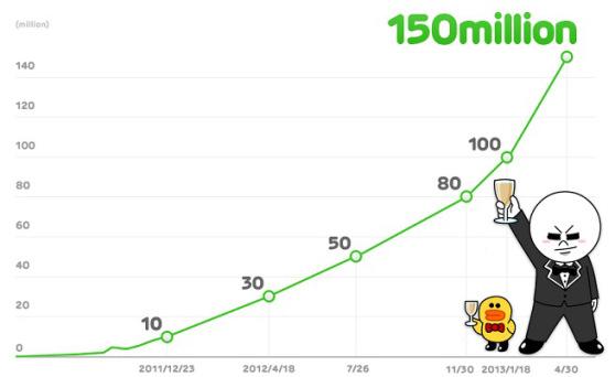 Line alcanza los 150 millones de usuarios