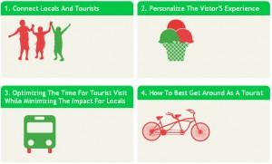 España participa en el Open Data Tourism, un proyecto para crear apps relacionadas con el turismo