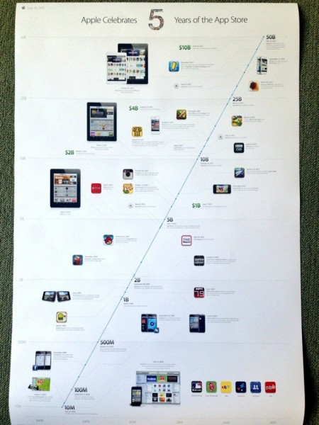 apps-store-5-aniversario